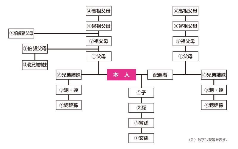 ファミリー紹介特典の対象確認用の親等図